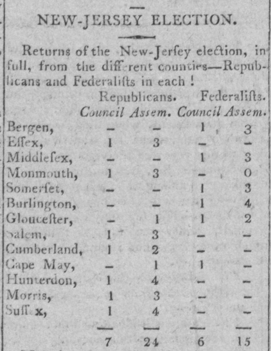 The results of elections held in New Jersey, reported in the National Intelligencer and Washington advertiser, October 26, 1801). Image courtesy of Chronicling America: Historic American Newspapers, Library of Congress.