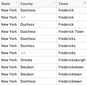 Listings for the town for Fredericks, New York, under various names.